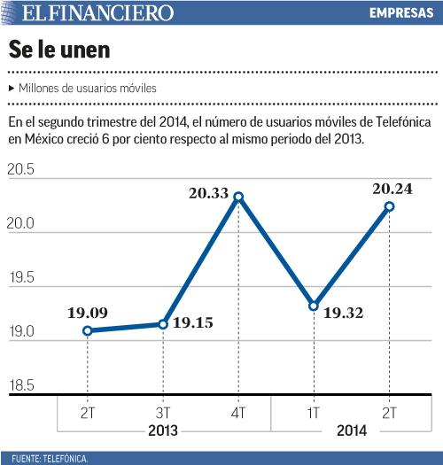 En el segundo trimestre del 2014, el número de usuarios móviles de Telefónica en México creció 6 por ciento respecto al mismo periodo del 2013.
