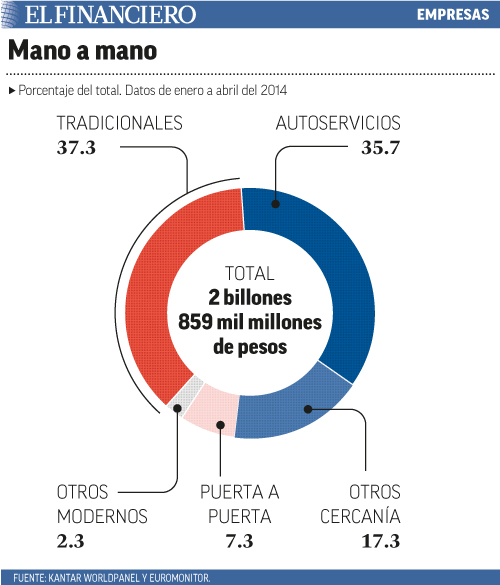 Porcentaje del total. Datos de enero a abril del 2014.
