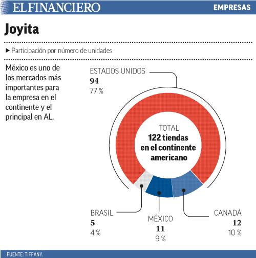 México es uno de los mercados más importantes para la empresa en el continente y el principal en AL.