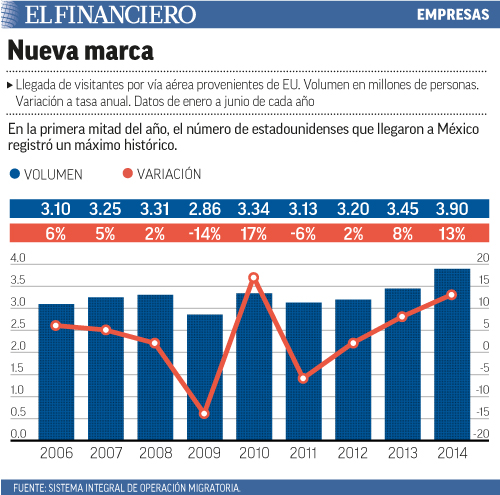 En la primera mitad del año, el número de estadounidenses que llegaron a México registró un máximo histórico.