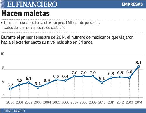 Durante el primer semestre de 2014, el número de mexicanos que viajaron hacia el exterior anotó su nivel más alto en 34 años.