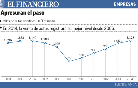 Mayor nivel de venta desde 2006