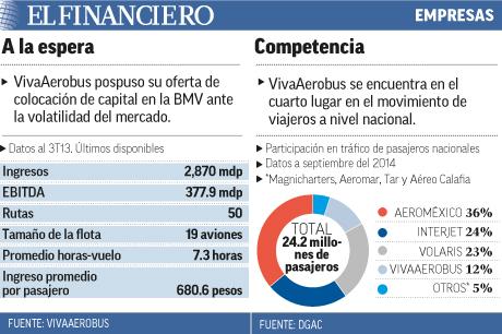 La espera y la competencia de VivaAerobus