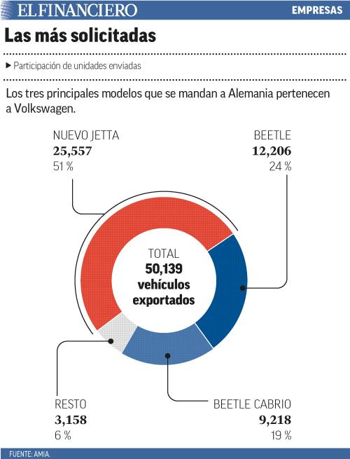Los tres principales modelos que se mandan a Alemania pertenecen a Volkswagen.