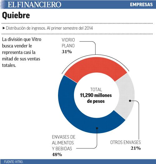 La división que Vitro busca vender le representa casi la mitad de sus ventas totales.