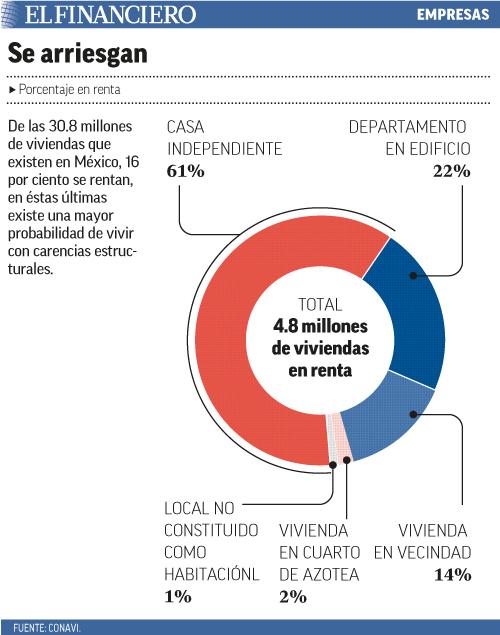 De las 30.8 millones de viviendas que existen en México, 16 por ciento se rentan, en éstas últimas existe una mayor probabilidad de vivir con carencias estructurales.