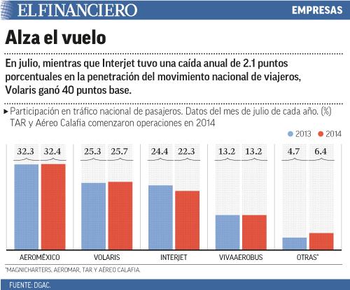En julio, mientras que Interjet tuvo una caída anual de 2.1 puntos porcentuales en la penetración del movimiento nacional de viajeros, Volaris ganó 40 puntos base.