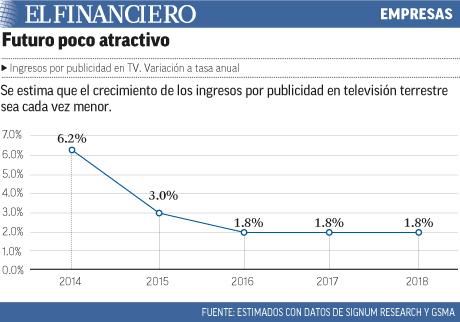 """Estimado de ingresos en publicidad terrestre cada vez menor"""" title="""