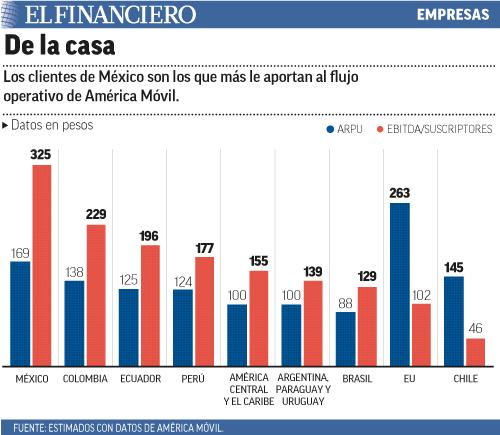 Los clientes de México son los que más le aportan al flujo operativo de América Móvil.
