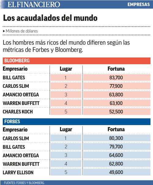 Los hombres más ricos del mundo difieren según las métricas de Forbes y Bloomberg.