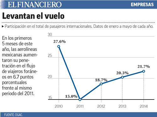 En los primeros 5 meses de este año, las aerolíneas mexicanas aumentaron su penetración en el flujo de viajeros foráneos en 6.7 puntos porcentuales frente al mismo periodo del 2011.