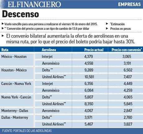 EL PRECIO DEL BOLETO PODRIA BAJAR HASTA UN 30%
