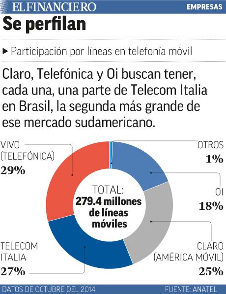 Se perfilan para el mercado de Brasil