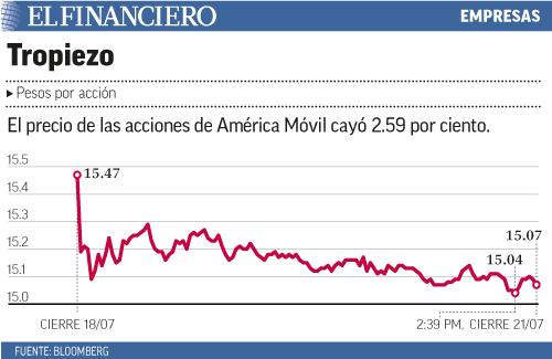 El precio de las acciones de América Móvil cayó 2.59 por ciento.