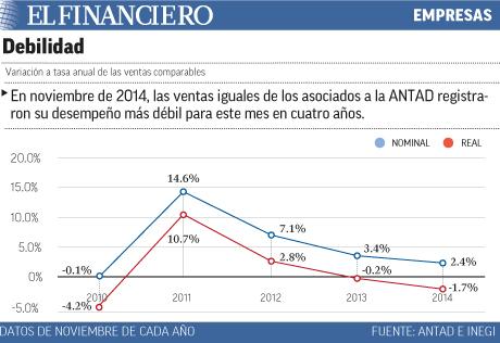 Debilidad en las ventas de ANTAD