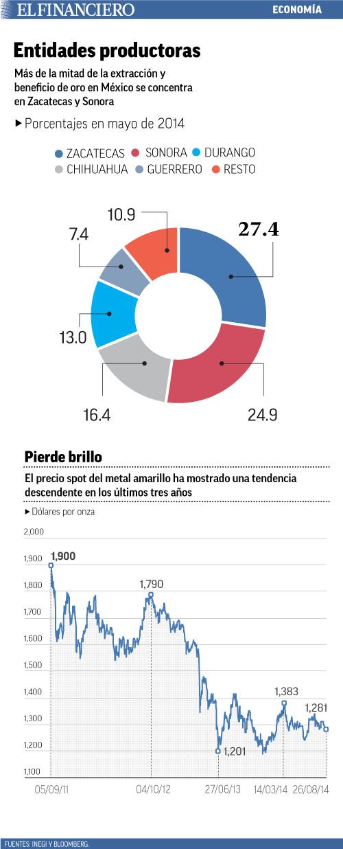 Más de la mitad de la extracción y beneficio de oro en México se concentra en Zacatecas y Sonora