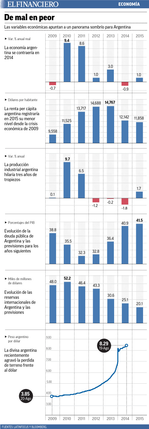 las variables económicas.