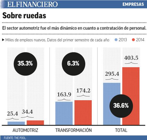 El sector automotriz fue el más dinámico en cuanto a contratación de personal.