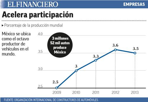 México se ubica como el octavo productor de vehículos en el mundo.