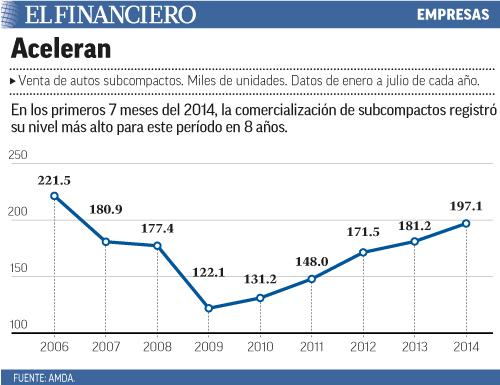 En los primeros 7 meses del 2014, la comercialización de subcompactos registró su nivel más alto para este período en 8 años.