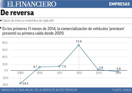 La comercialización de autos premium presenta caída
