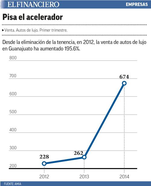 Desde la eliminación de la tenencia, en 2012, la venta de autos de lujo en Guanajuato ha aumentado 195.6%.
