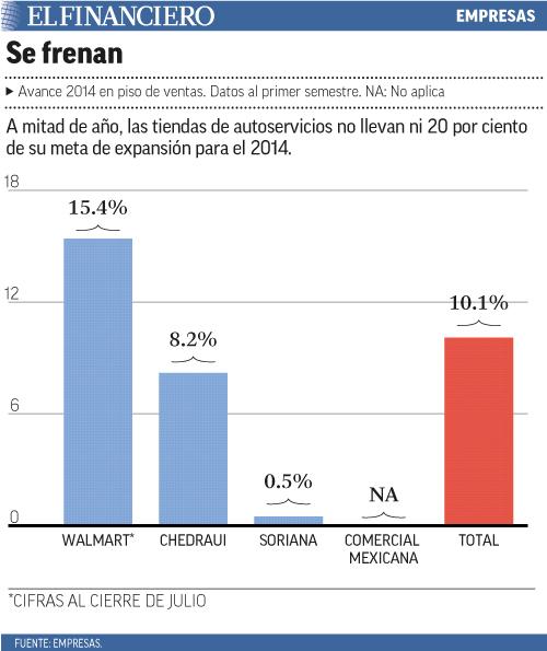 A mitad de año, las tiendas de autoservicios no llevan ni 20 por ciento de su meta de expansión para el 2014.