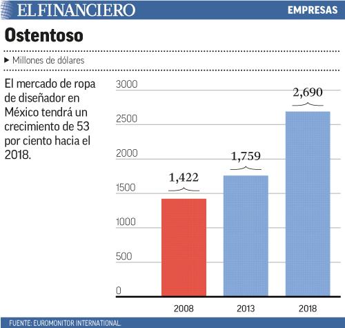 El mercado de ropa de diseñador en México tendrá un crecimiento de 53 por ciento hacia el 2018.