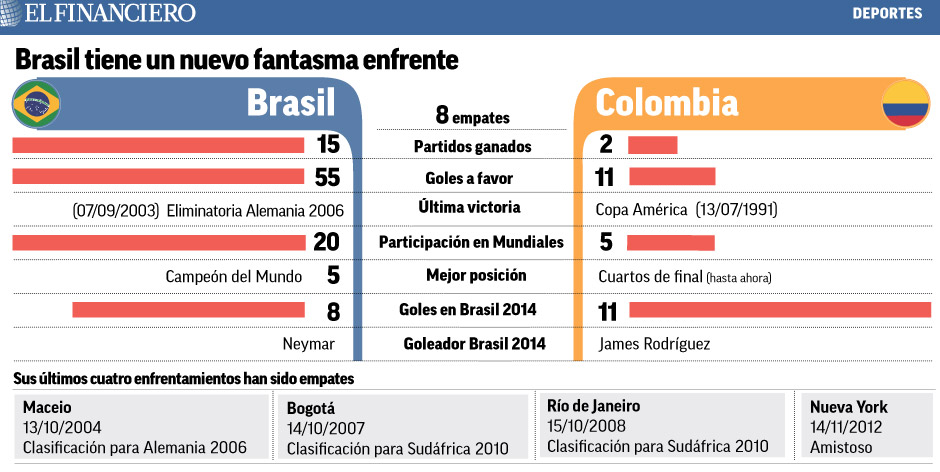 """""""brasil_contra_colombia"""""""