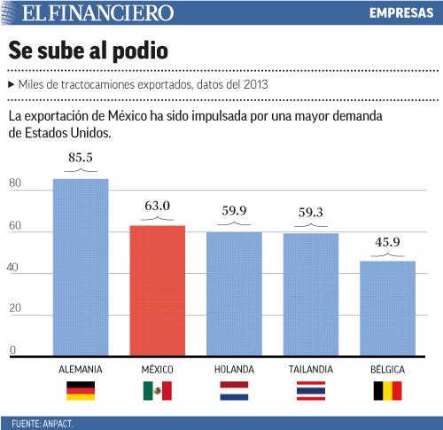 La exportación de México ha sido impulsada por una mayor demanda de Estados Unidos.