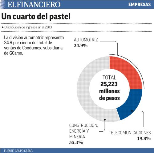 La división automotriz representa 24.9 por ciento del total de ventas de Condumex, subsidiaria de GCarso.