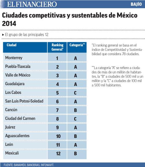"""""""ciudades_competitivas"""""""