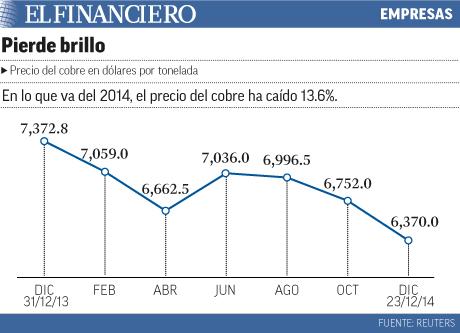El precio del cobre ha caido