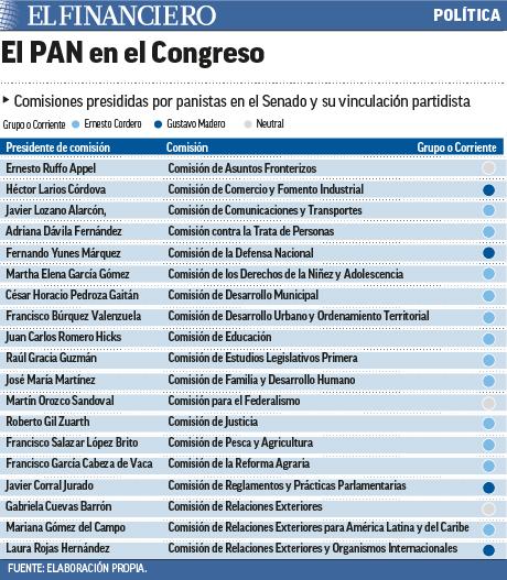 """""""Comisiones"""