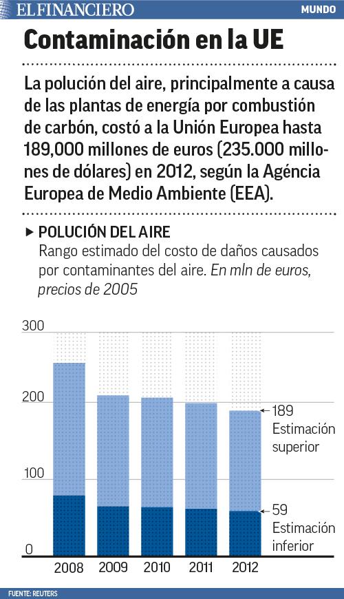 polucion del aire