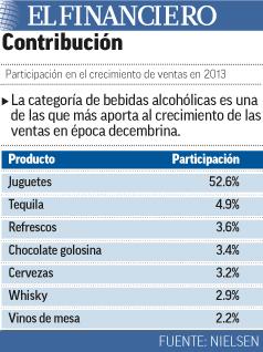 bebidas alcohólicas aportan crecimiento