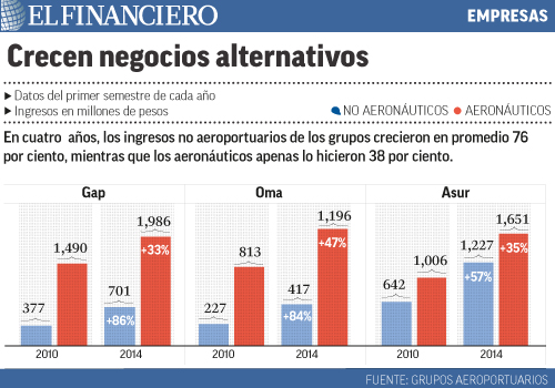 """datos_del_primer_semestre_de_cada_ano""title=""crecen_negocios_alternativos"""