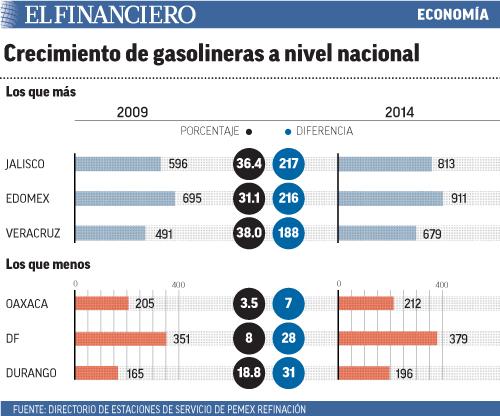 """""""crecimiento_gasolineras"""""""