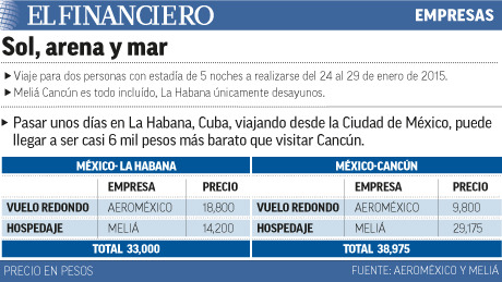 Sale más barato viajar a Cuba que a Cancún