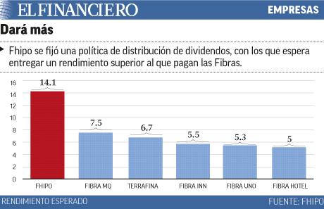 Fhipo se fija política de distribución