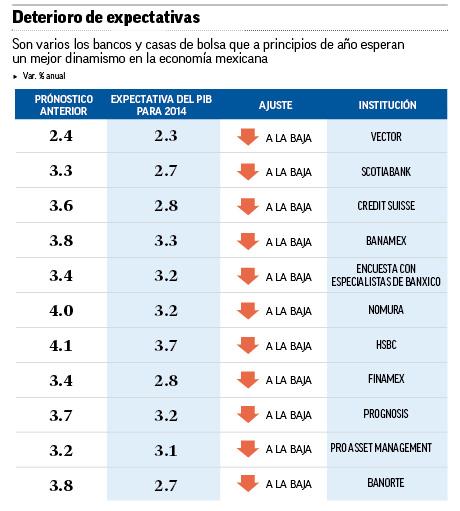 Son varios los bancos y casas de bolsa que esperan un mejor dinamismo en la economía mexicana