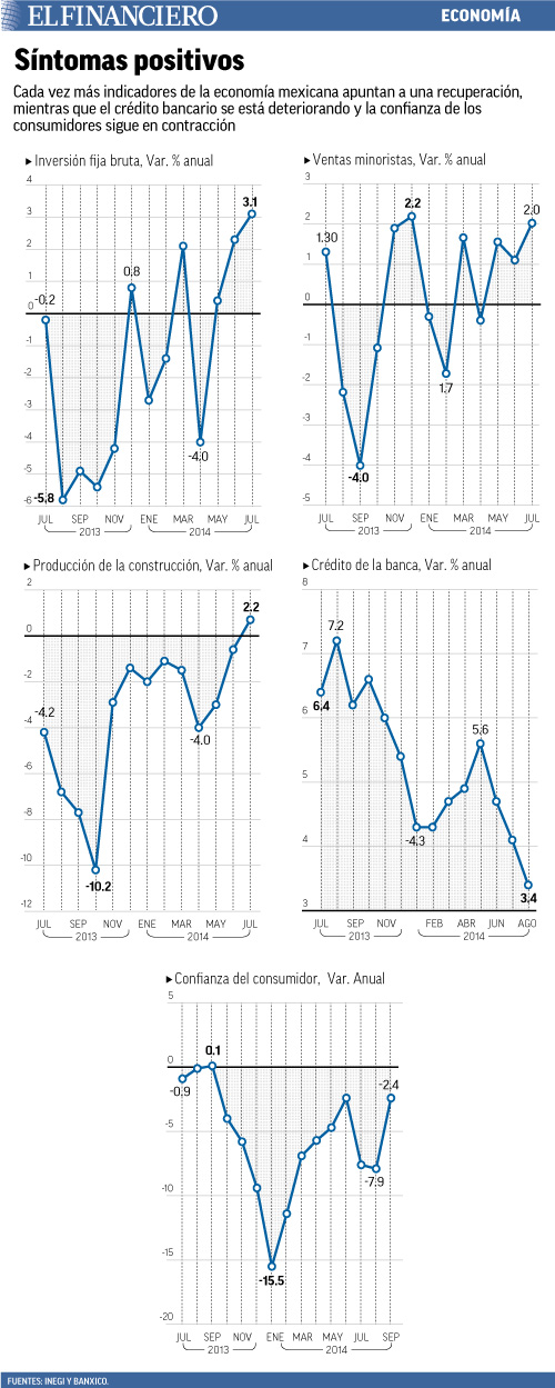 cada vez mas indicadores de la ecomnomia