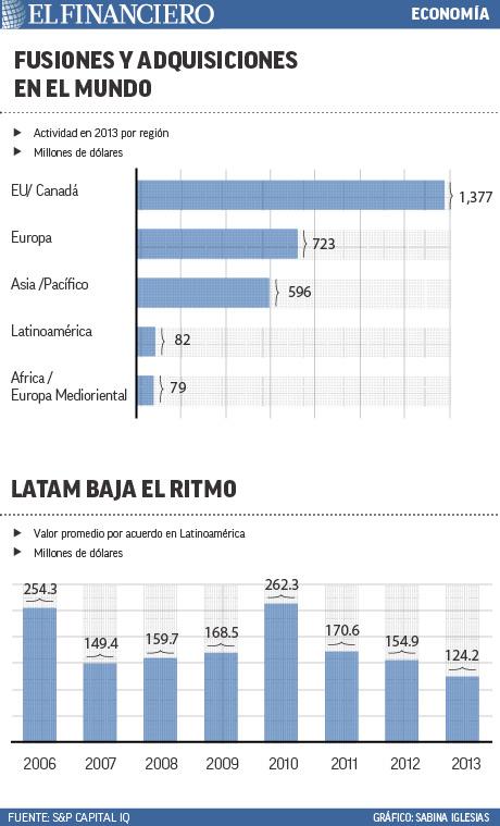 """""""actividad_en_2013_por_region"""""""