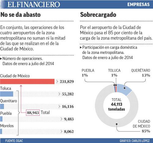 En conjunto, las operaciones de los cuatro aeropuertos de la zona metropolitana no suman ni la mitad de las que se realizan en el de la Ciudad de México.