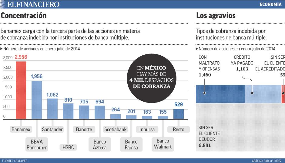 Banamex carga con la tercera parte de las acciones en materia de cobranza indebida por instituciones de banca múltiple.