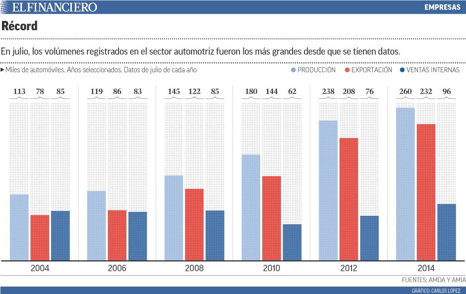 La armadora japonesa tienen casi un cuarto del mercado de vehículos en México..