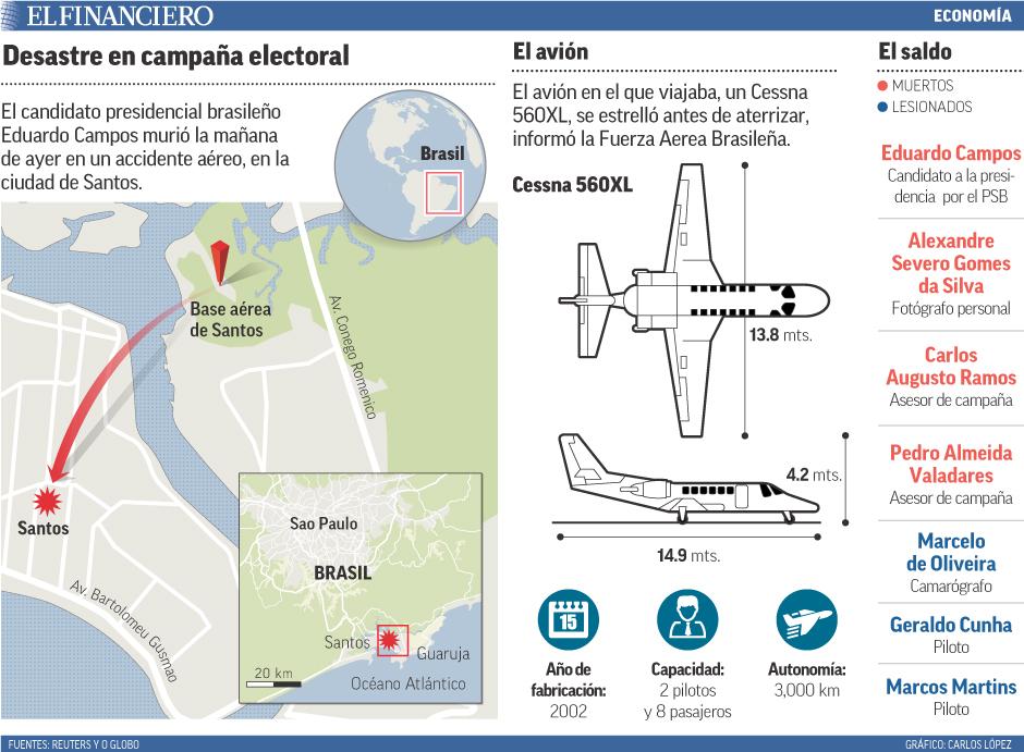 El candidato presidencial brasileño Eduardo Campos murió la mañana de ayer en un accidente aéreo, en la ciudad de Santos.