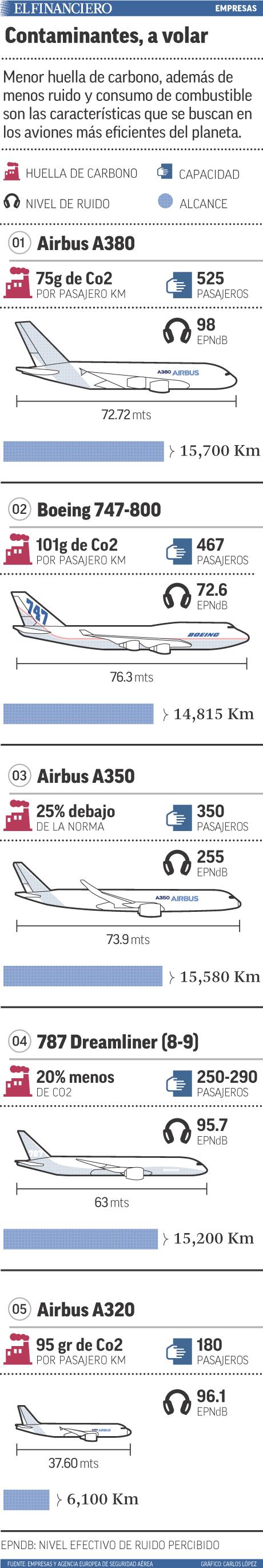 Menor huella de carbono, además de menos ruido y consumo de combustible son las características que se buscan en los aviones más eficientes del planeta