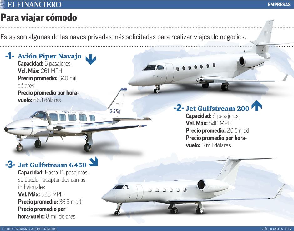 Estas son algunas de las naves privadas más solicitadas para realizar viajes de negocios.
