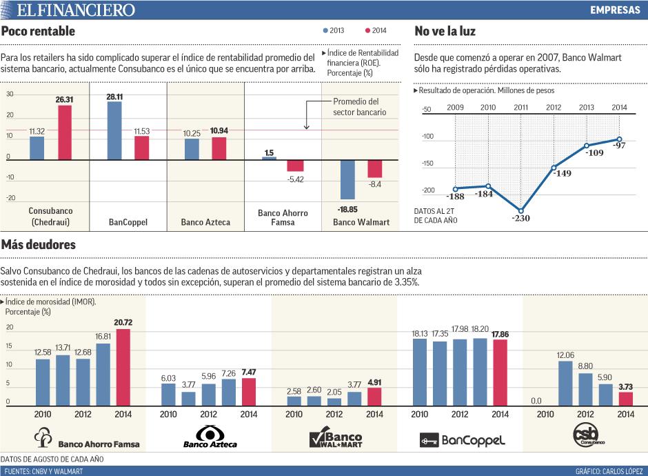 Para los retailers ha sido complicado superar el índice de rentabilidad promedio del sistema bancario, actualmente Consubanco es el único que se encuentra por arriba.